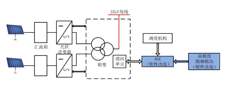 光伏发电站AGC系统改造