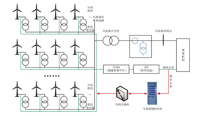 风电站配置图
