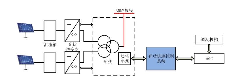 光伏电站配置图