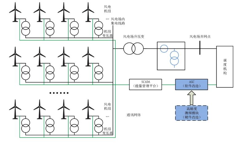 风电场AGC系统改造