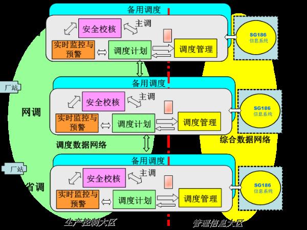 【杭州继保南瑞】解析什么是电力系统调度