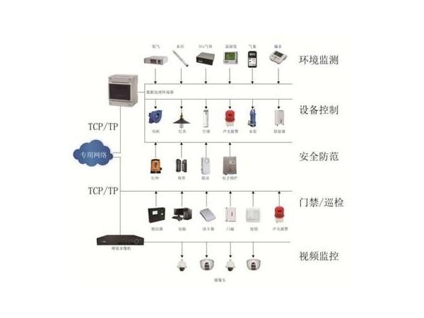 配电智能辅助设备监控系统