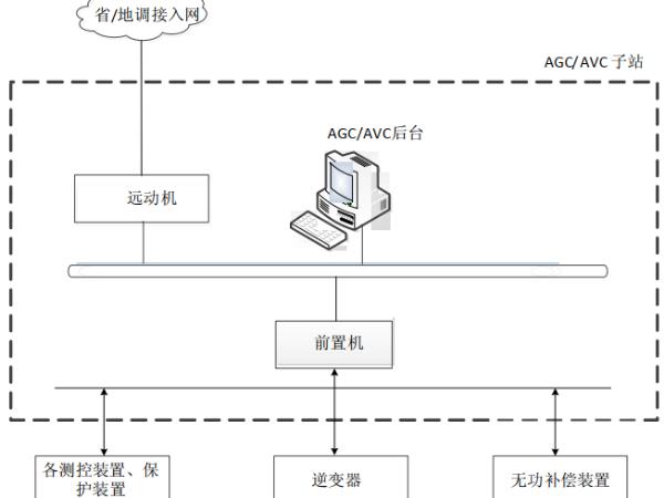 光伏 AGC/AVC