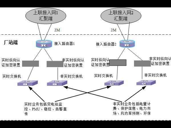 电力调度数据网及二次安防屏