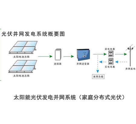 家庭分布式光伏系统结构
