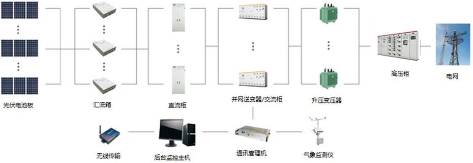 分布式光太供电系统图如下