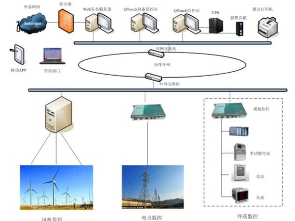 风力发电自动化系统