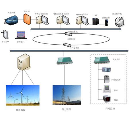 VIP-9000风电监控系统介绍