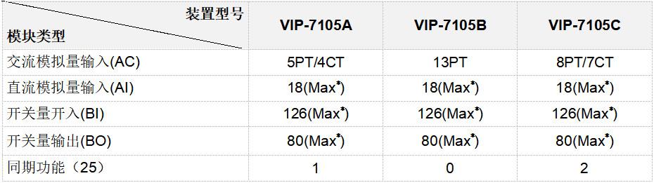 VIP-7105系列测控装置
